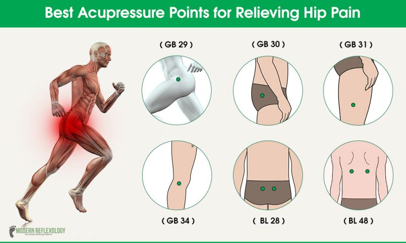 Acupressure Points to Relieve Hip and Lower Back Pain ...