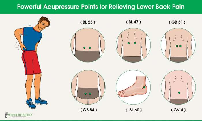 Effective Acupressure Points to Relieve Lower Back Pain ...