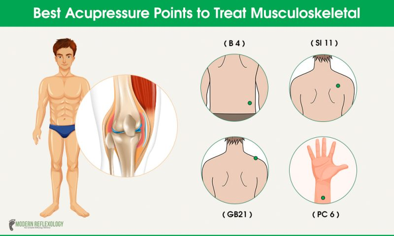 Best Acupressure Points to Treat Musculoskeletal Pain at ...