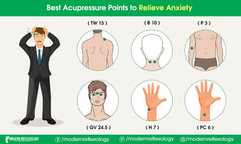 Acupressure Points to Relieve Stress and Anxiety - Modern ...