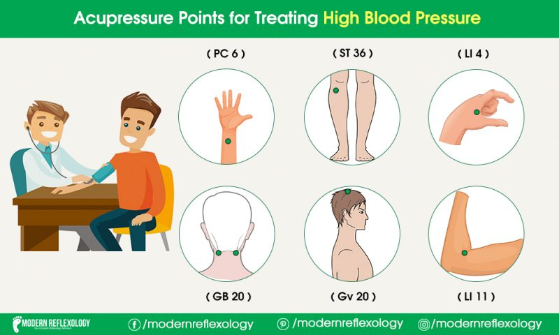 Useful Acupressure Points for Controlling High Blood ...