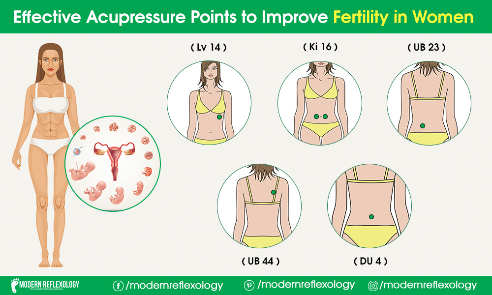 Important Acupressure Points to Improve Fertility in Women ...