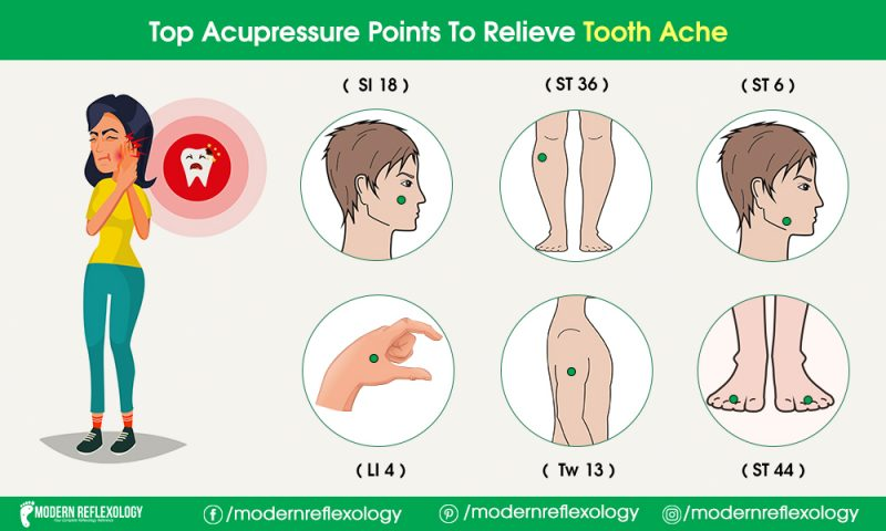 Relieving Acupressure Points in order to Relieve Toothache ...