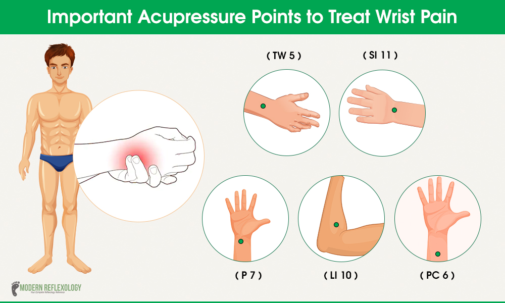 Acupressure Points to Treat Wrist and Arm Pain - Modern ...