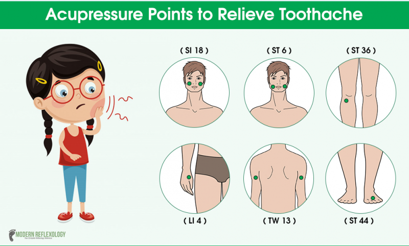 Relieving acupressure points to ease toothache - Modern ...