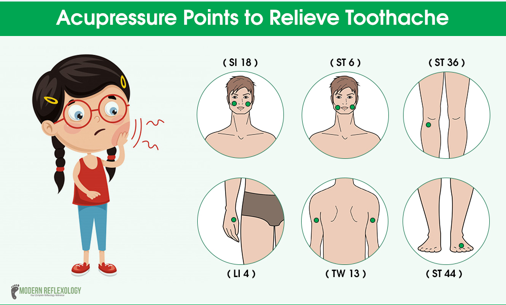 Soothing Acupressure Points to Relieve Toothache - Modern ...
