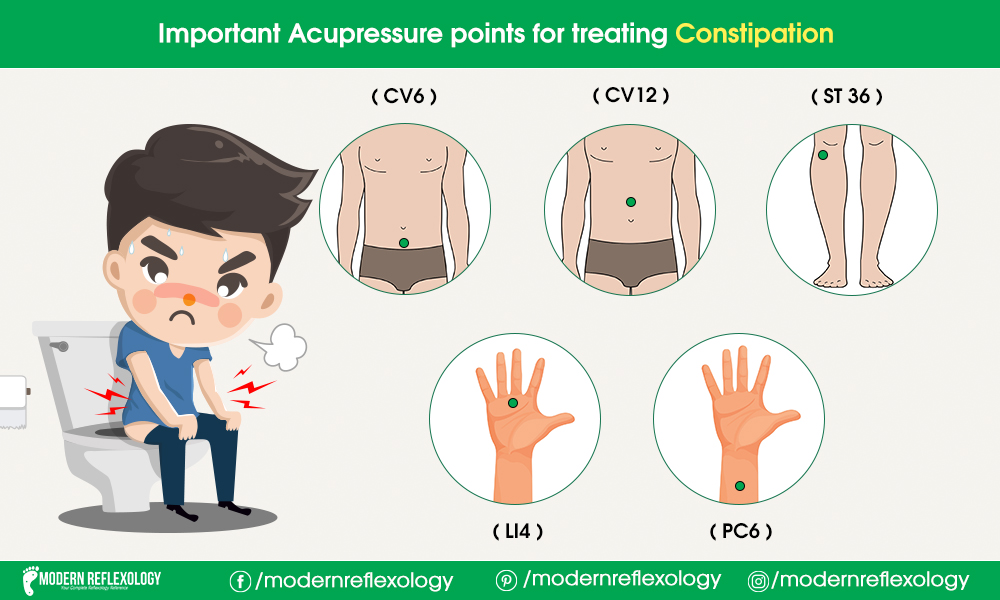 Important Acupressure Points for Treating Constipation ...