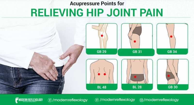Best Acupressure Points to Relieve Hip Joint Pain - Modern ...