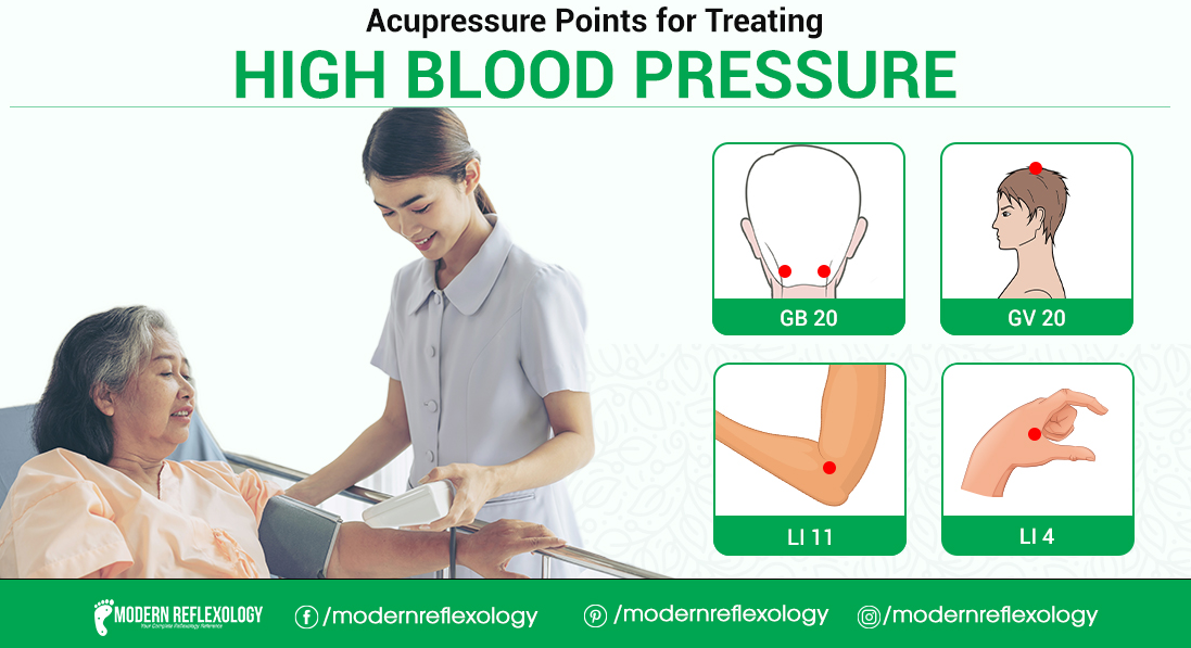 Acupressure Points for Controlling High Blood Pressure ...