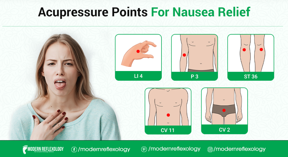 Best Acupressure Points For Treating Nausea Symptoms ...