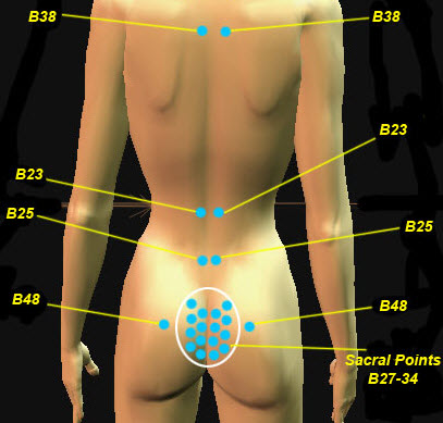 Sacral Points