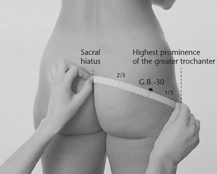 GB30 acupuncture point