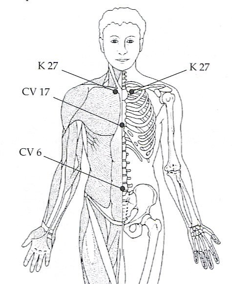 CV 6, cv 17, k 27 acupuncture point