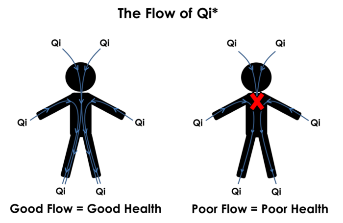healing-effects-of-Qi-in-acupuncture
