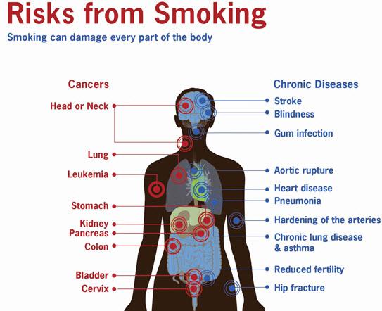 health-risks-of-passive