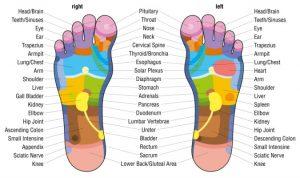 foot-acupressure