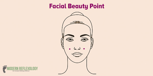 Acupressure Facial Beauty Point