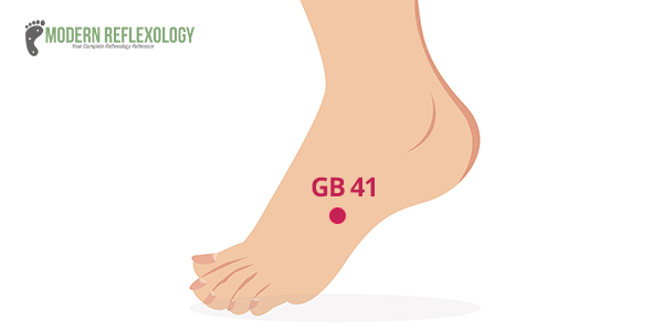 Gall Bladder 41 Acupuncture or Acupressure Point: