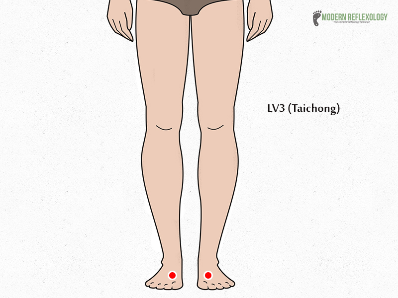 LV3 (Taichong) acupuncture points